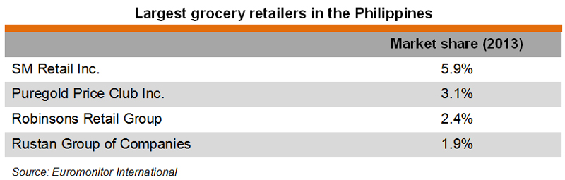 Table: Largest grocery retailers in the Philippines