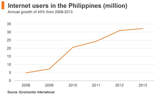 Chart: Internet users in the Philippines (million)