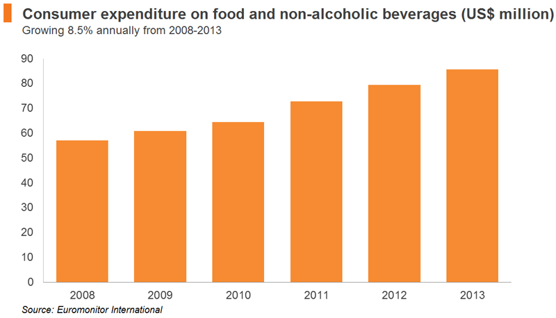 Chart: Consumer expenditure on food and non-alcoholic beverages (US$ million)