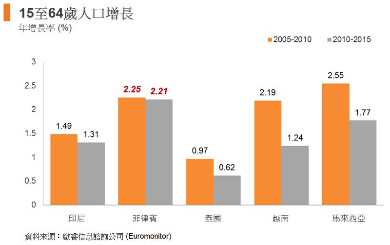 圖: 15至64歲人口增長