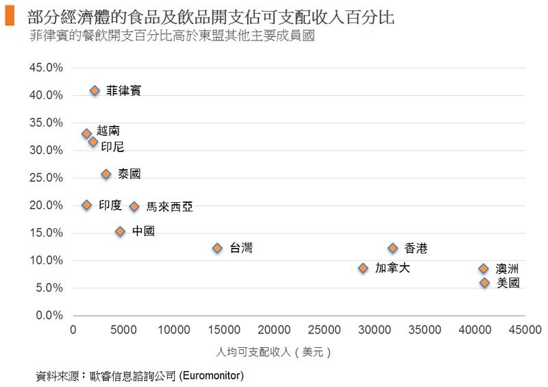 圖: 部分經濟體的食品及飲品開支佔可支配收入百分比