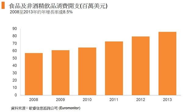 圖: 食品及非酒精飲品消費開支(百萬美元)