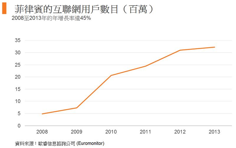 圖: 菲律賓的互聯網用戶數目(百萬)