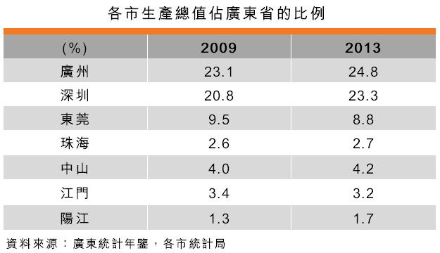 表:各市生產總值佔廣東省的比例