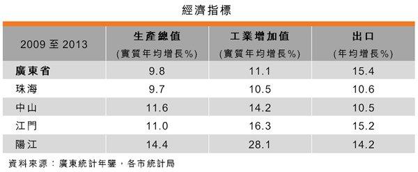 表:經濟指標