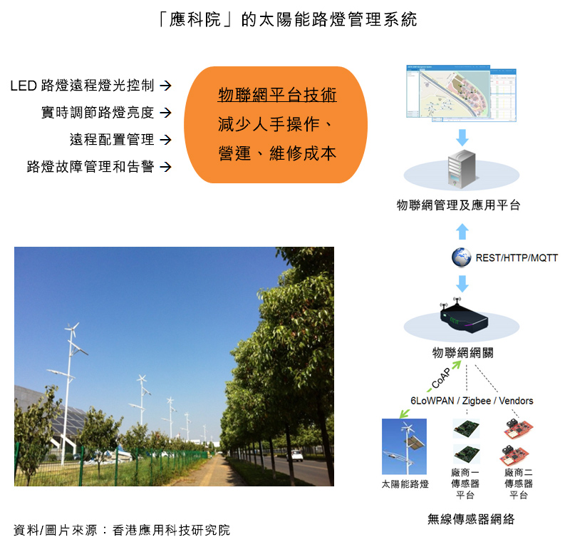 圖:「應科院」的太陽能路燈管理系統