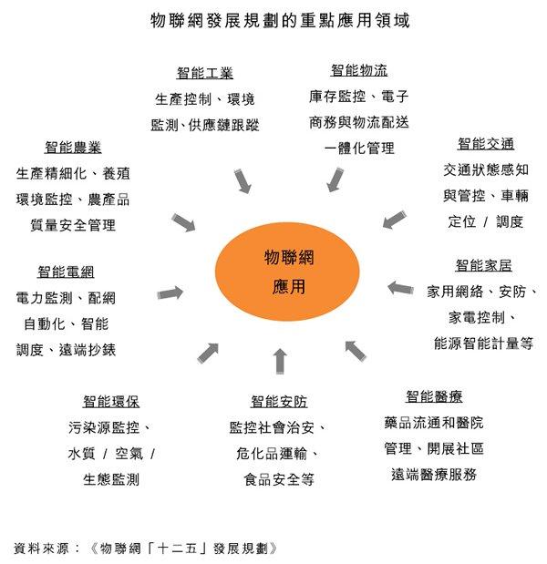 圖:物聯網發展規劃的重點應用領域
