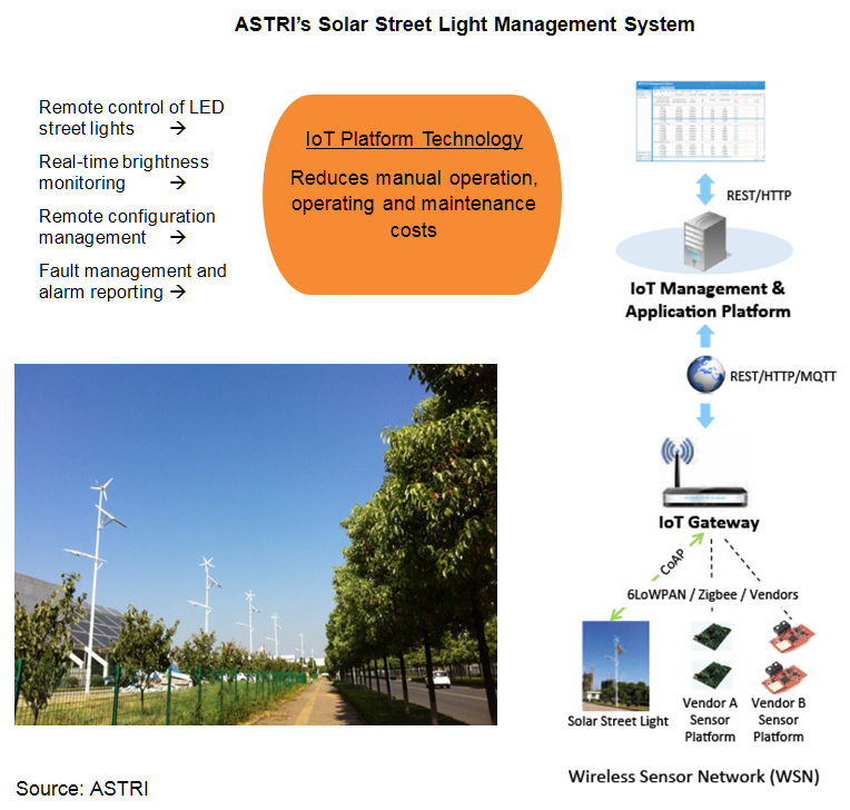 Chart: ASTRI's Solar Street Light Management System
