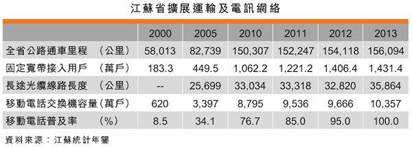 表:江蘇省擴展運輸及電訊網絡