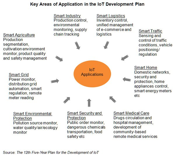 Chart: Key Areas of Application in the IoT Development Plan