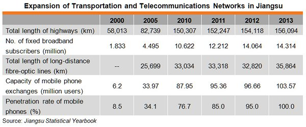 Table: Expansion of Transportation and Telecommunications Networks in Jiangsu