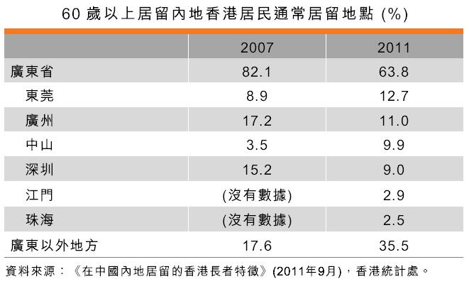 表:60岁以上居留内地香港居民通常居留地点 (%)