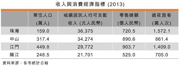 表:收入与消费经济指标 (2013)