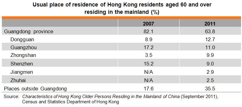 Table: Usual place of residence of Hong Kong residents aged 60 and over residing in the mainland (%)