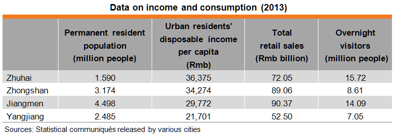 Table: Data on income and consumption (2013)