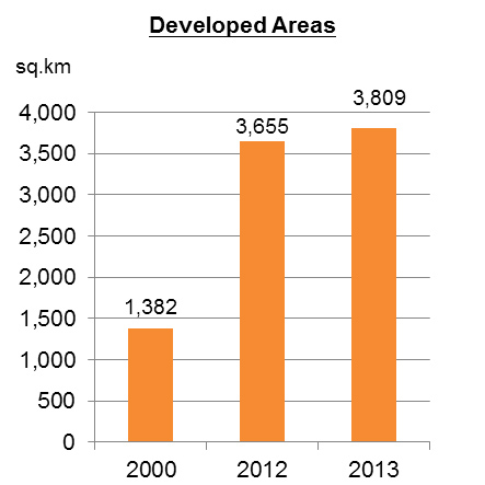 Chart: Development of Urban Facilities in Jiangsu Province (selected areas)