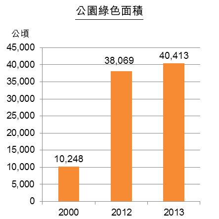 圖:江蘇省城市公用事業發展(部分領域)