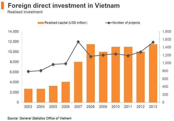 Vietnam forex reserves 2014