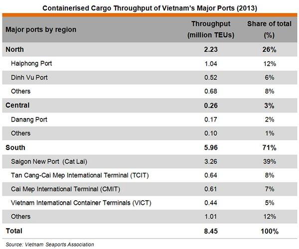 Table: Containerised Cargo Throughput of Vietnam's Major Ports (2013)