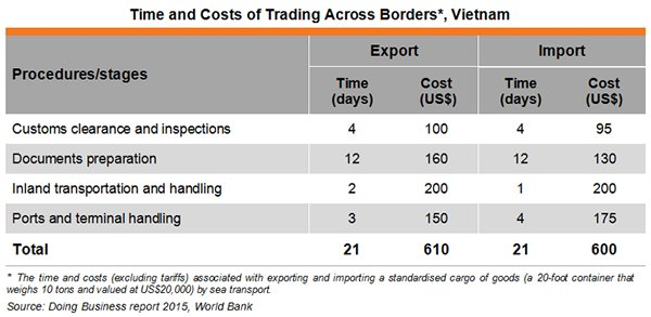 Table: Time and Costs of Trading Across Borders, Vietnam