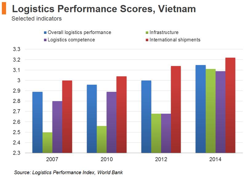 Chart: Logistics Performance Scores, Vietnam