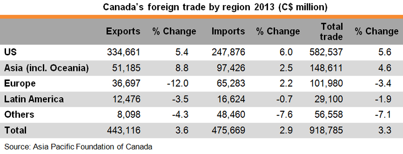 Table: Canada foreign trade by region 2013