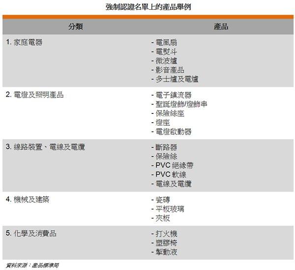 表: 強制認證名單上的產品舉例