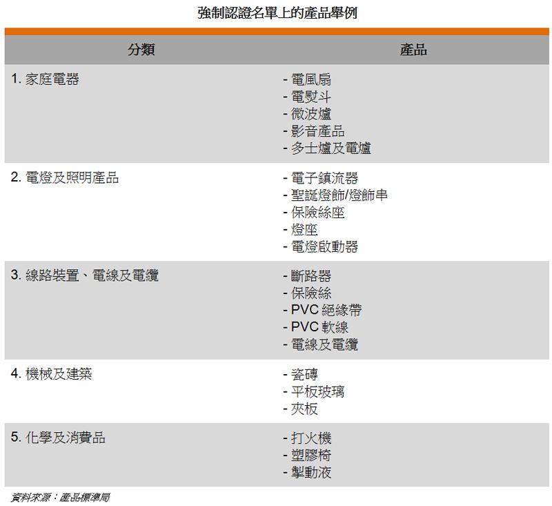 表: 强制认证名单上的产品举例