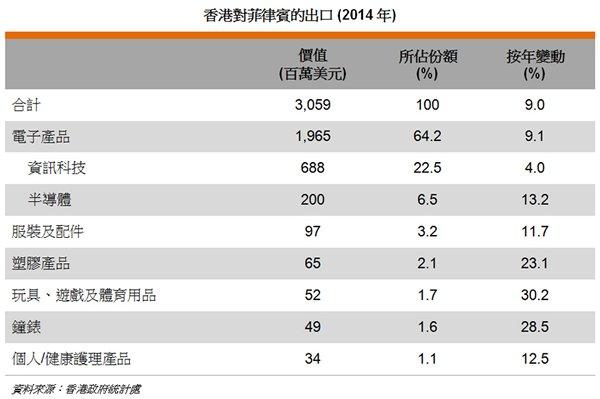 表: 香港对菲律宾的出口 (2014年)