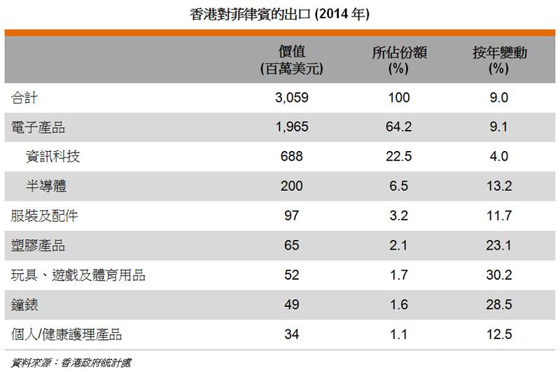 表: 香港對菲律賓的出口 (2014年)