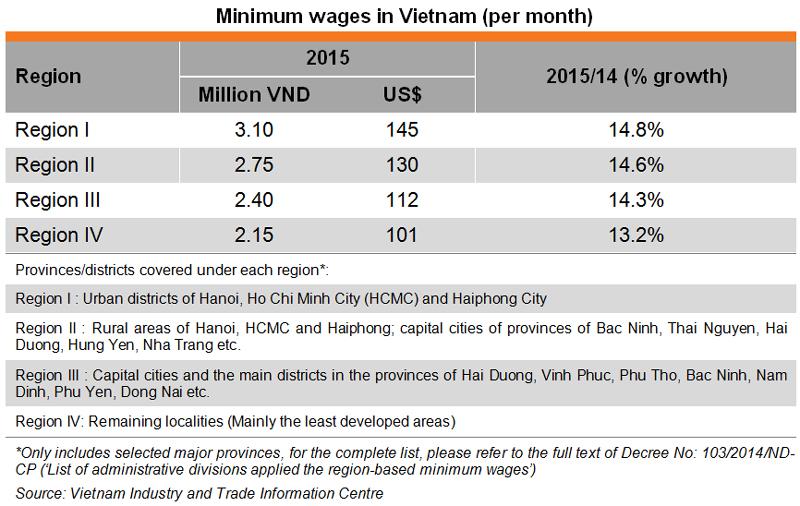 vietnam an alternative production base 2015 update hktdc research hkmb hong kong means. Black Bedroom Furniture Sets. Home Design Ideas