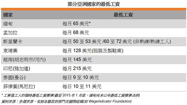 表: 部分亚洲国家的最低工资