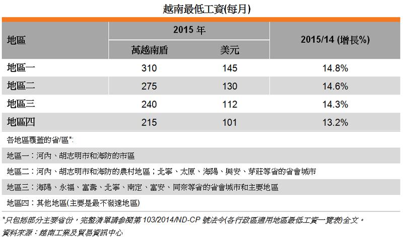 表: 越南最低工资(每月)