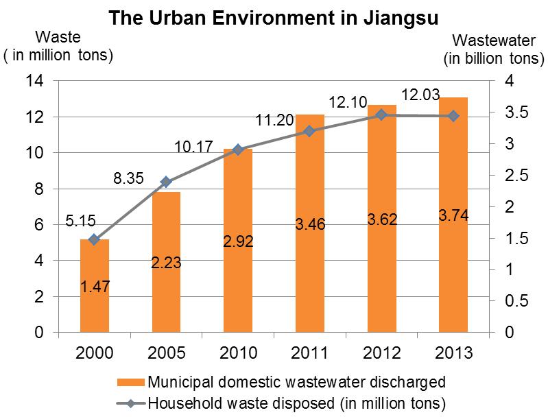 Chart: The Urban Environment in Jiangsu