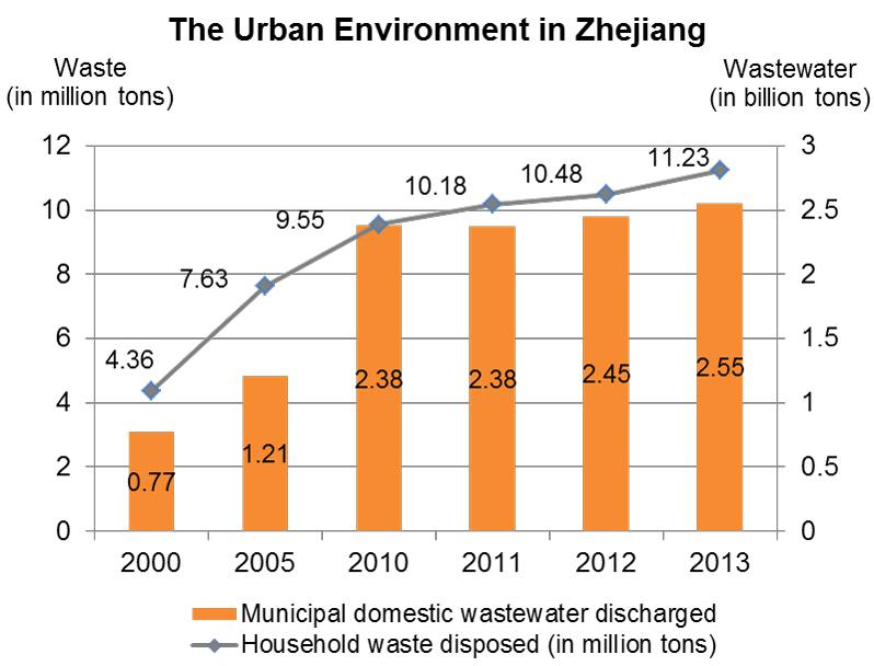 Chart: The Urban Environment in Zhejiang