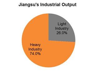 Chart: Jiangsu's Industrial Output