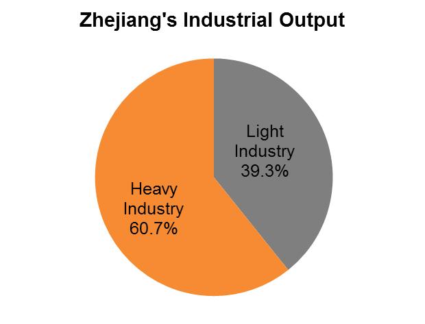 Chart: Zhejiang's Industrial Output