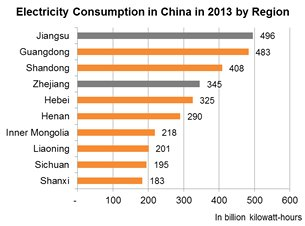 Chart: Electricity Consumption in China in 2013 by Region
