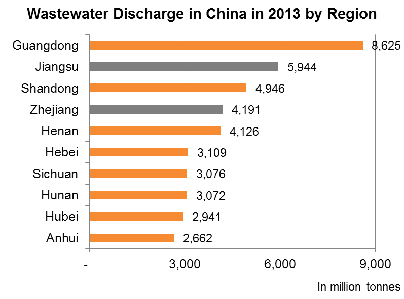 Chart: Wastewater Discharge in China in 2013 by Region