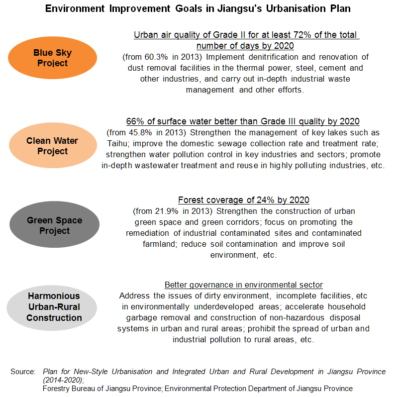 Chart: Environment Improvement Goals in Jiangsu's Urbanisation Plan