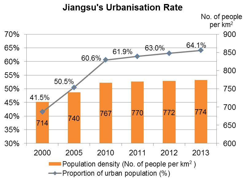 Chart: Jiangsu's Urbanisation Rate