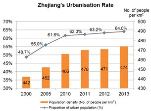 Chart: Zhejiang's Urbanisation Rate