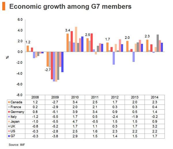 Chart: Economic growth among G7 members