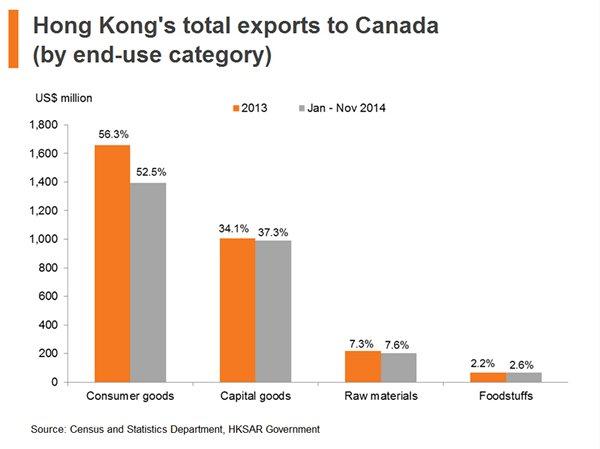 Chart: Hong Kong total exports to Canada