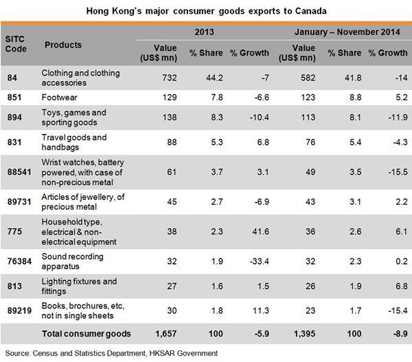 Table: Hong Kong major consumer goods exports to Canada
