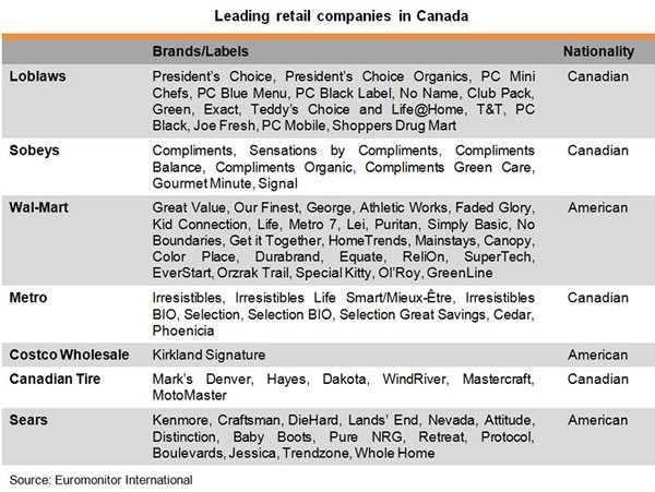 Table: Leading retail companies in Canada