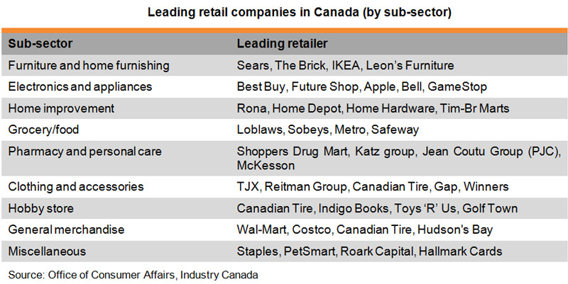 Table: Leading retail companies in Canada (by sub-sector)