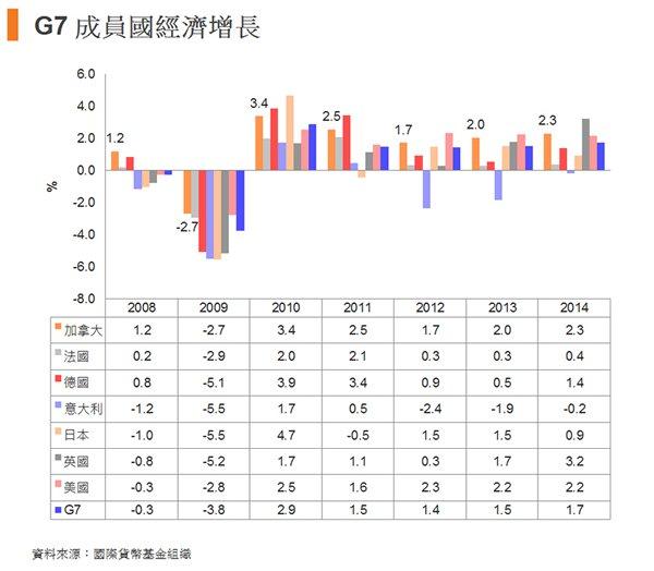 圖:G7成員國經濟增長