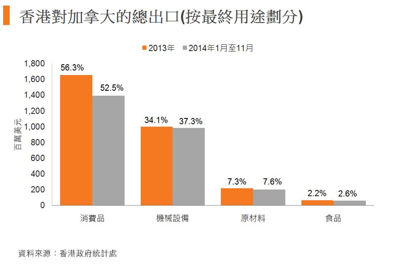 圖:香港對加拿大的總出口