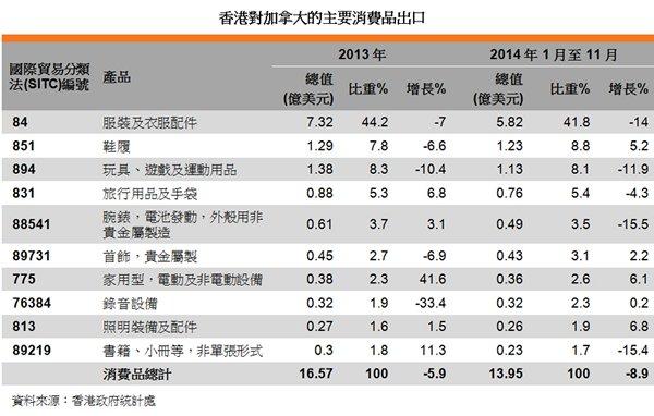 表:香港對加拿大的主要消費品出口
